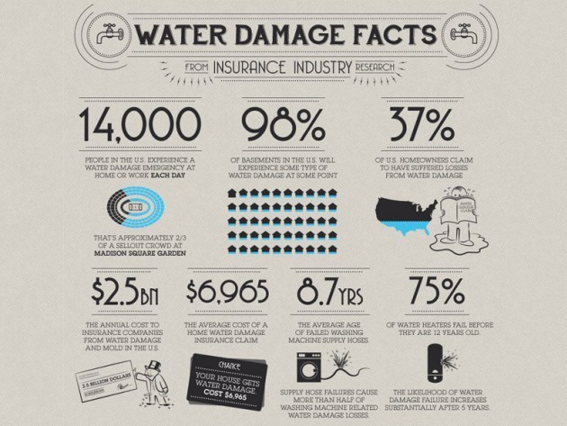 What Is Water Damage Restoration?