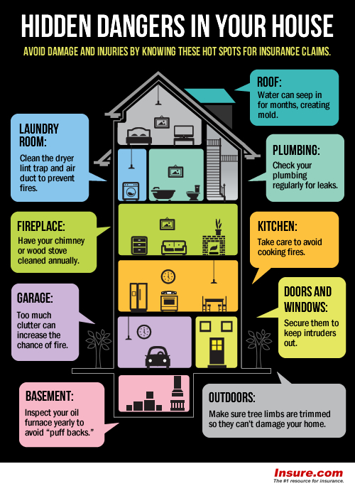 9 Hidden Home Dangers!