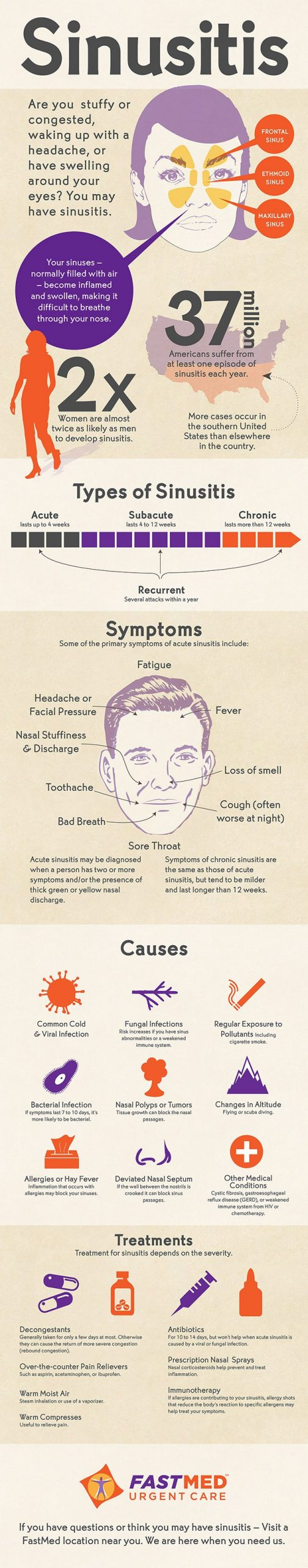 Sinusitis Infographic Summary of Facts and Stats!